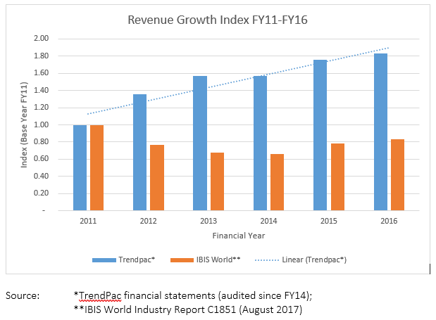 TrendPac Revenue Growth Index